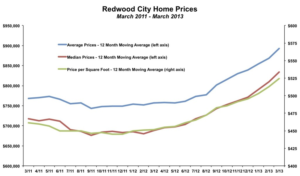Redwood City Home Prices March 2013