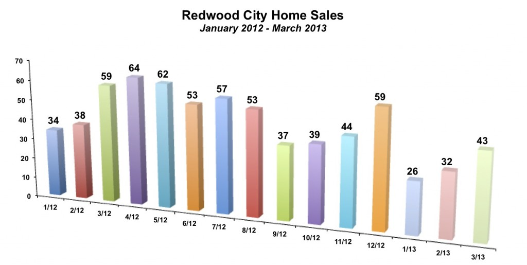 Redwood City Home Sales March 2013