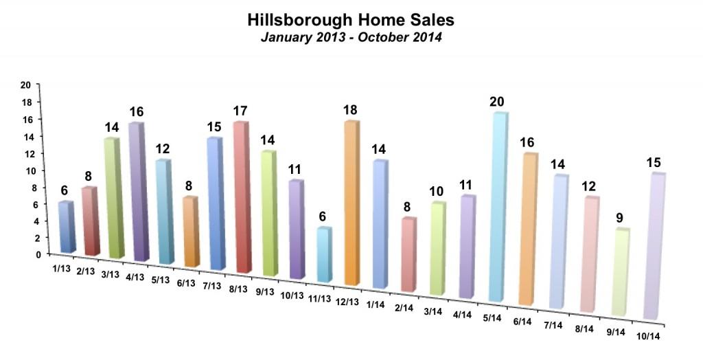 Hillsborough Home Sales October 2014