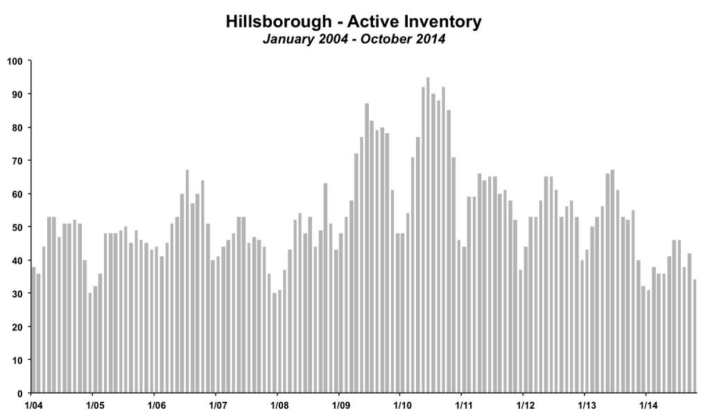 Hillsborough Inventory October 2014