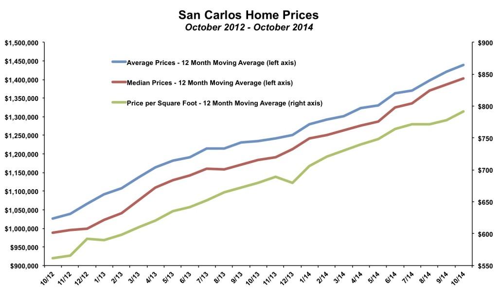 San Carlos Home Prices October 2014