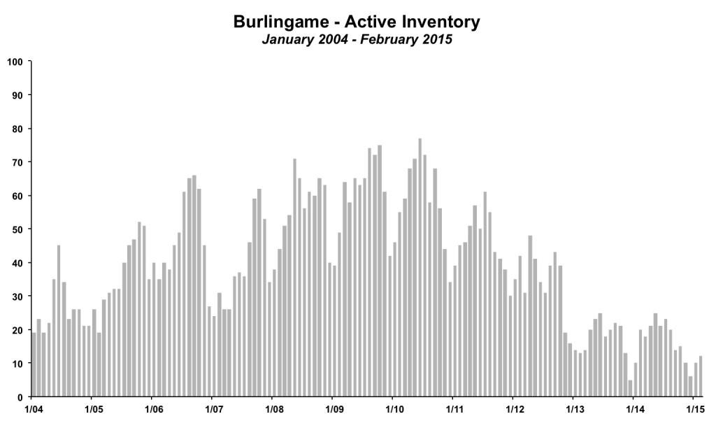 Burlingame Inventory February 2015