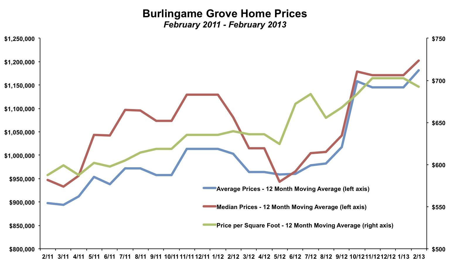 Burlingame Grove Home Prices February 2013