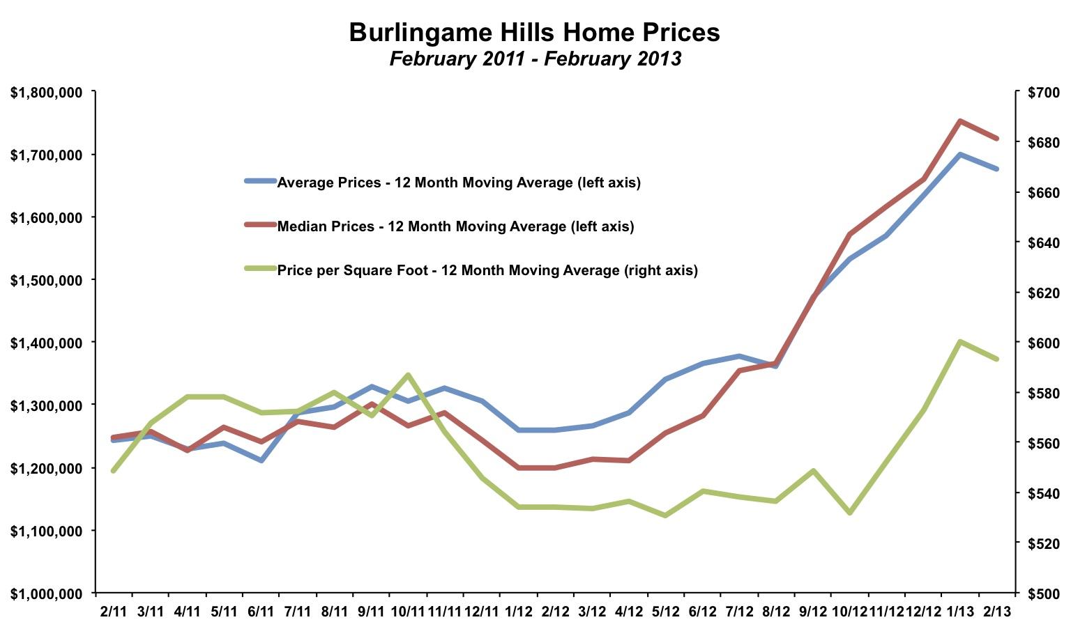 Burlingame Hills February 2013