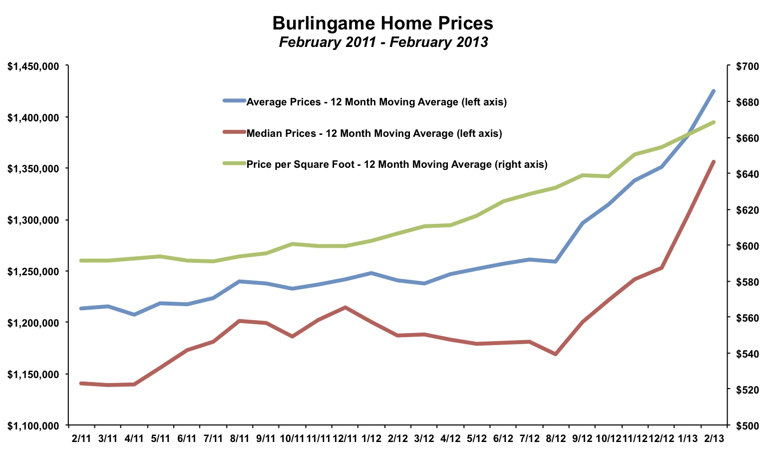 Burlingame Home Prices February 2013