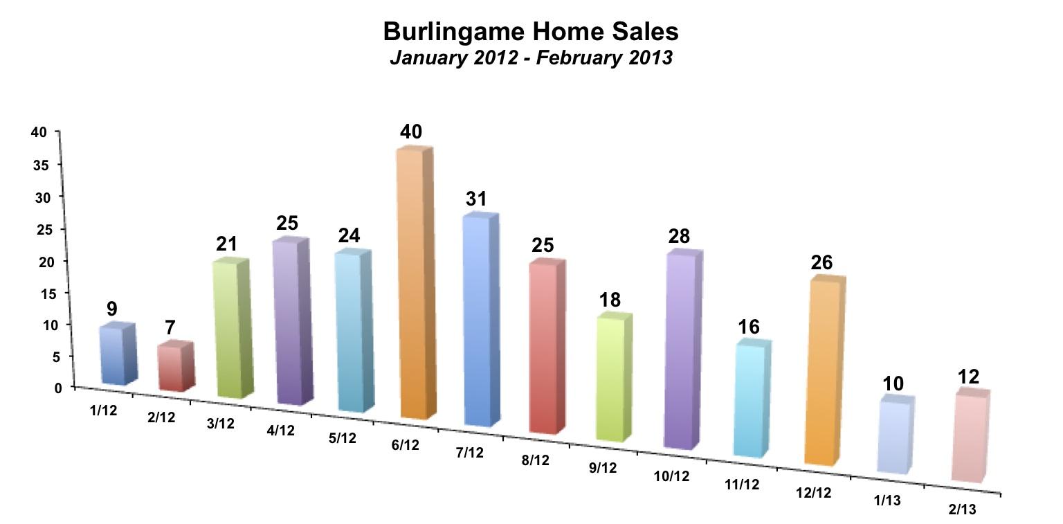 Burlingame Home Sales February 2013