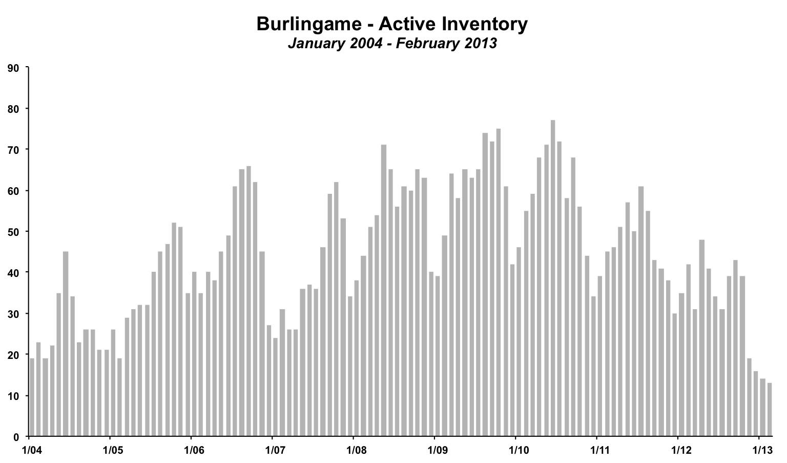 Burlingame Inventory February 2013