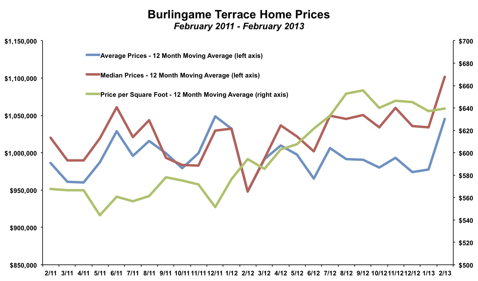 Burlingame Terrace Home Price February 2013