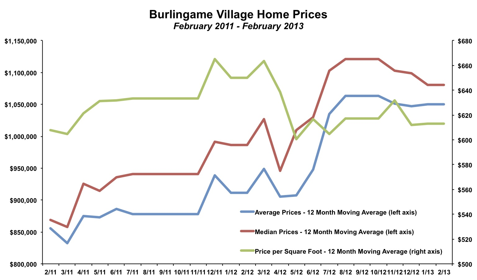 Burlingame Village Home Prices February 2013
