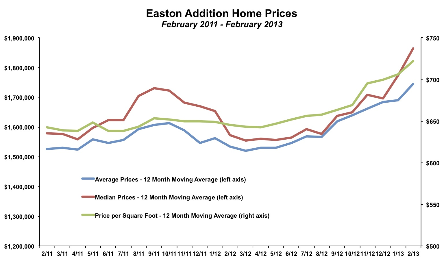 Easton Addition Home Prices February 2013