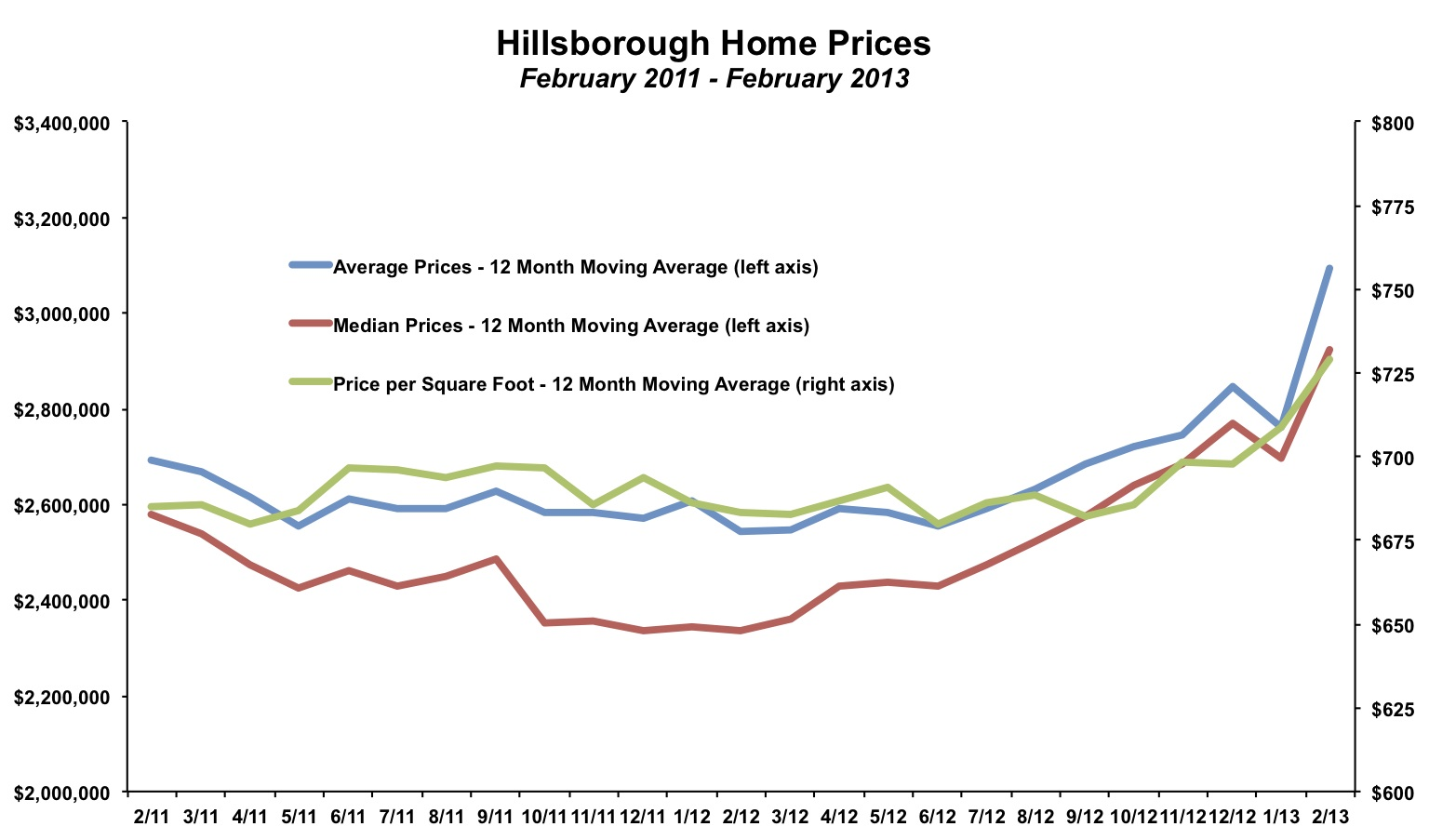 Hillsborough Home Price February 2013