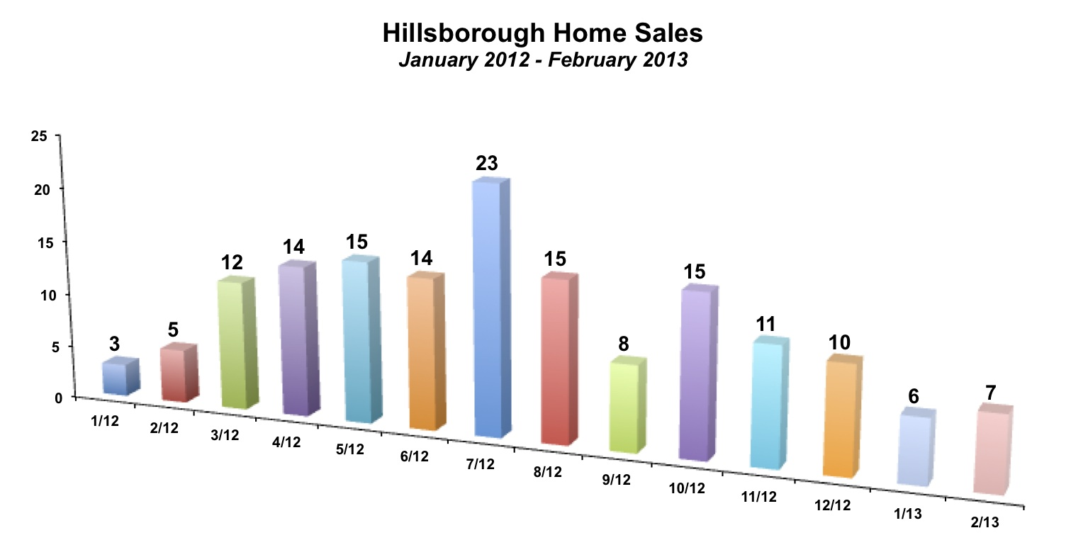 Hillsborough Home Sales February 2013