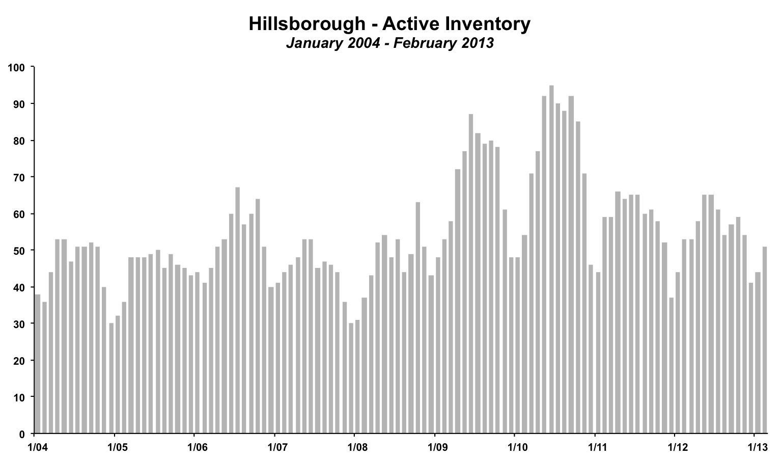 Hillsborough Inventory February 2013