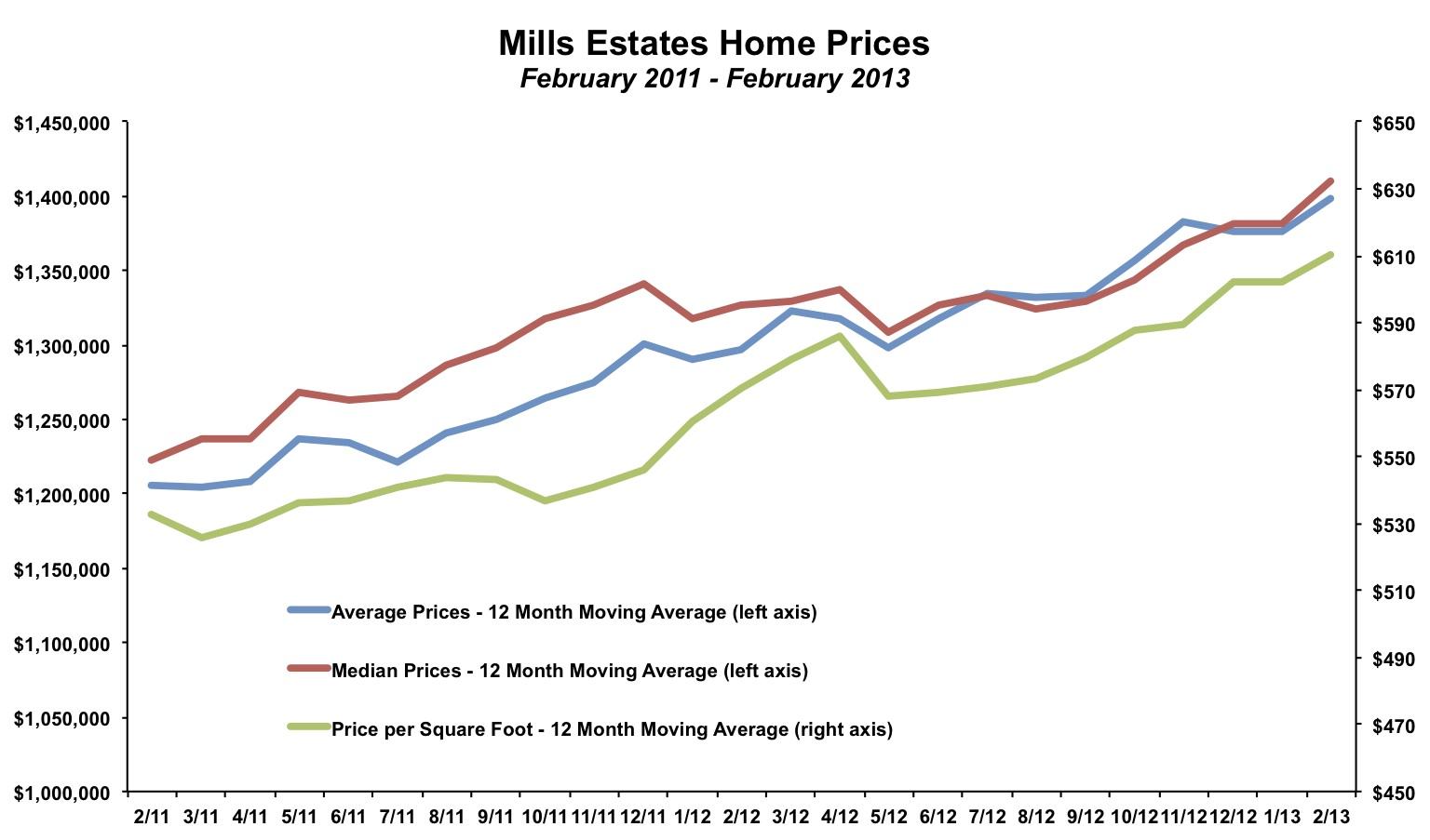 Mills Estates Home Prices February 2013