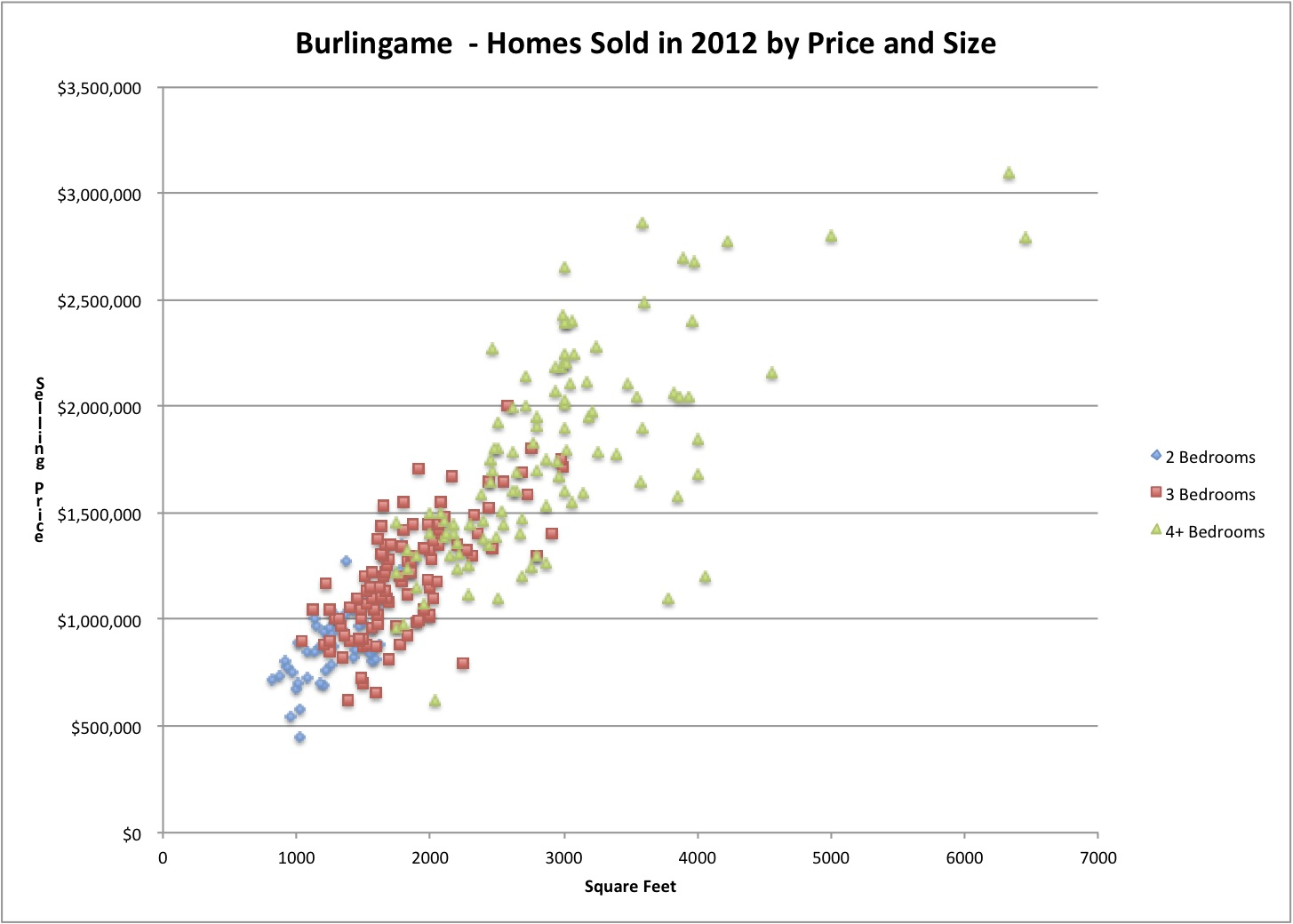 Burlingame Home Prices by bedrooms