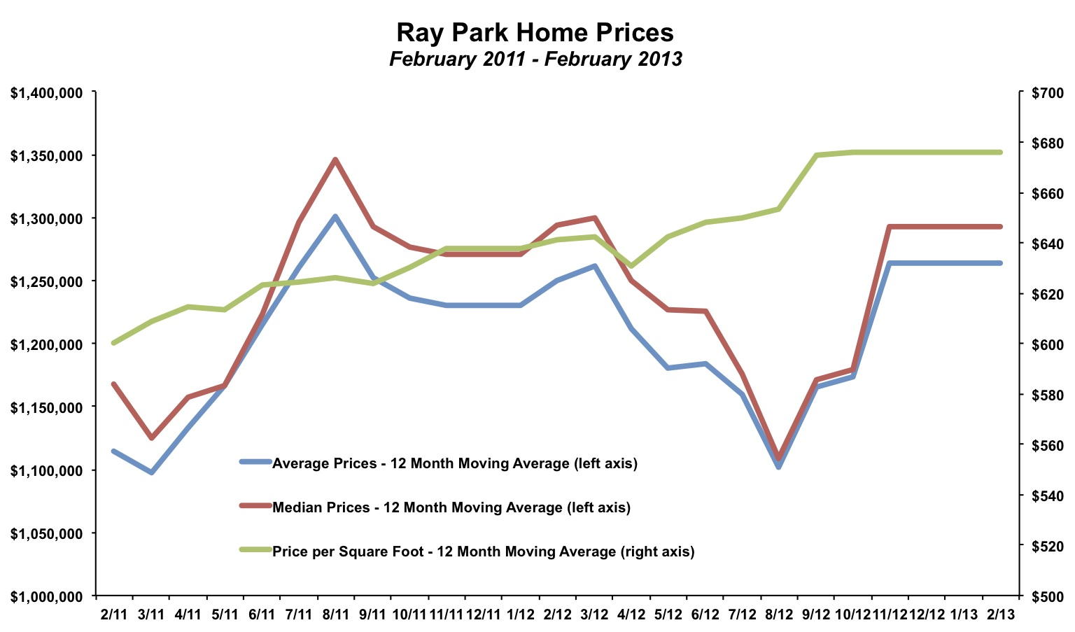 Ray Park Home Prices February 2013