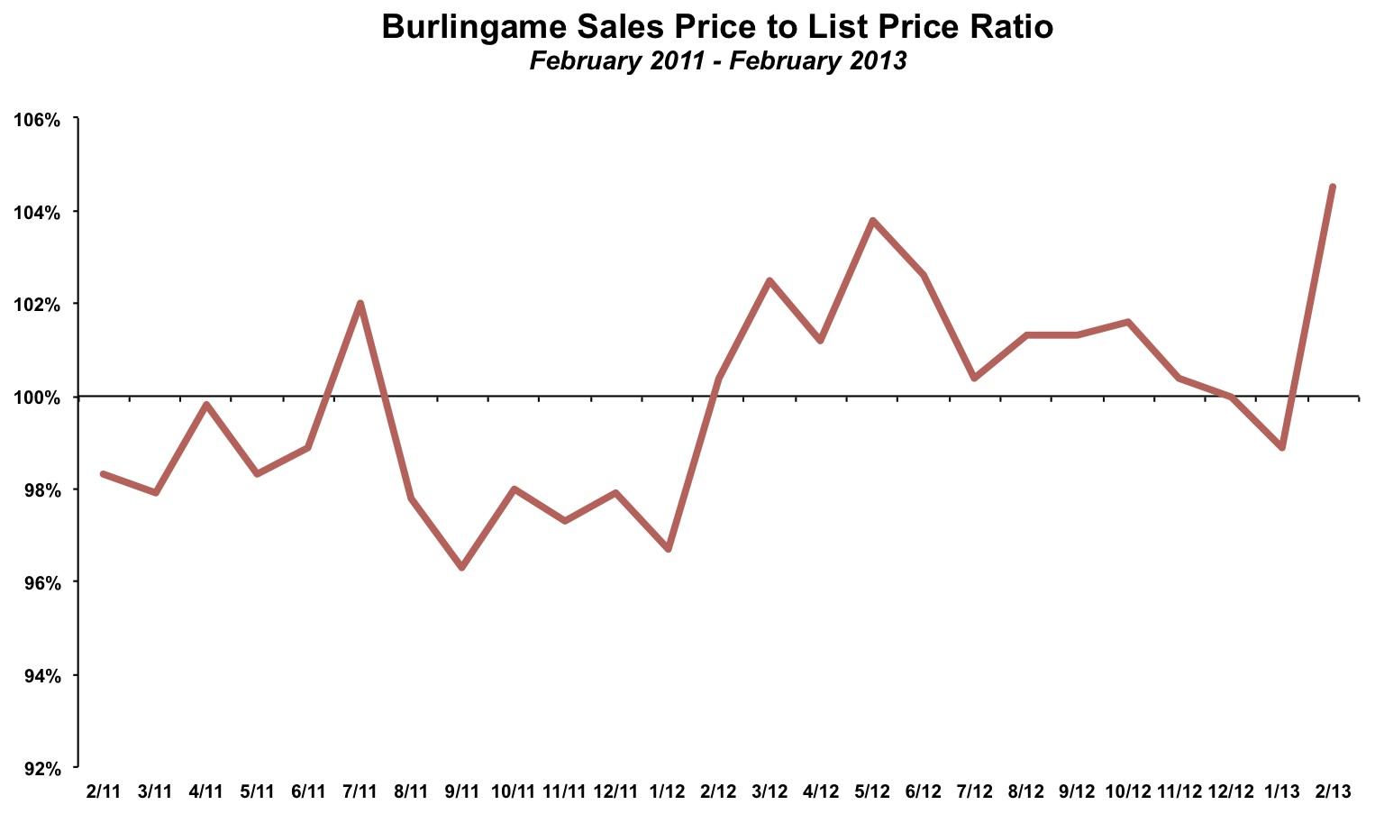Sales Price List Price Ratio Burlingame February 2013
