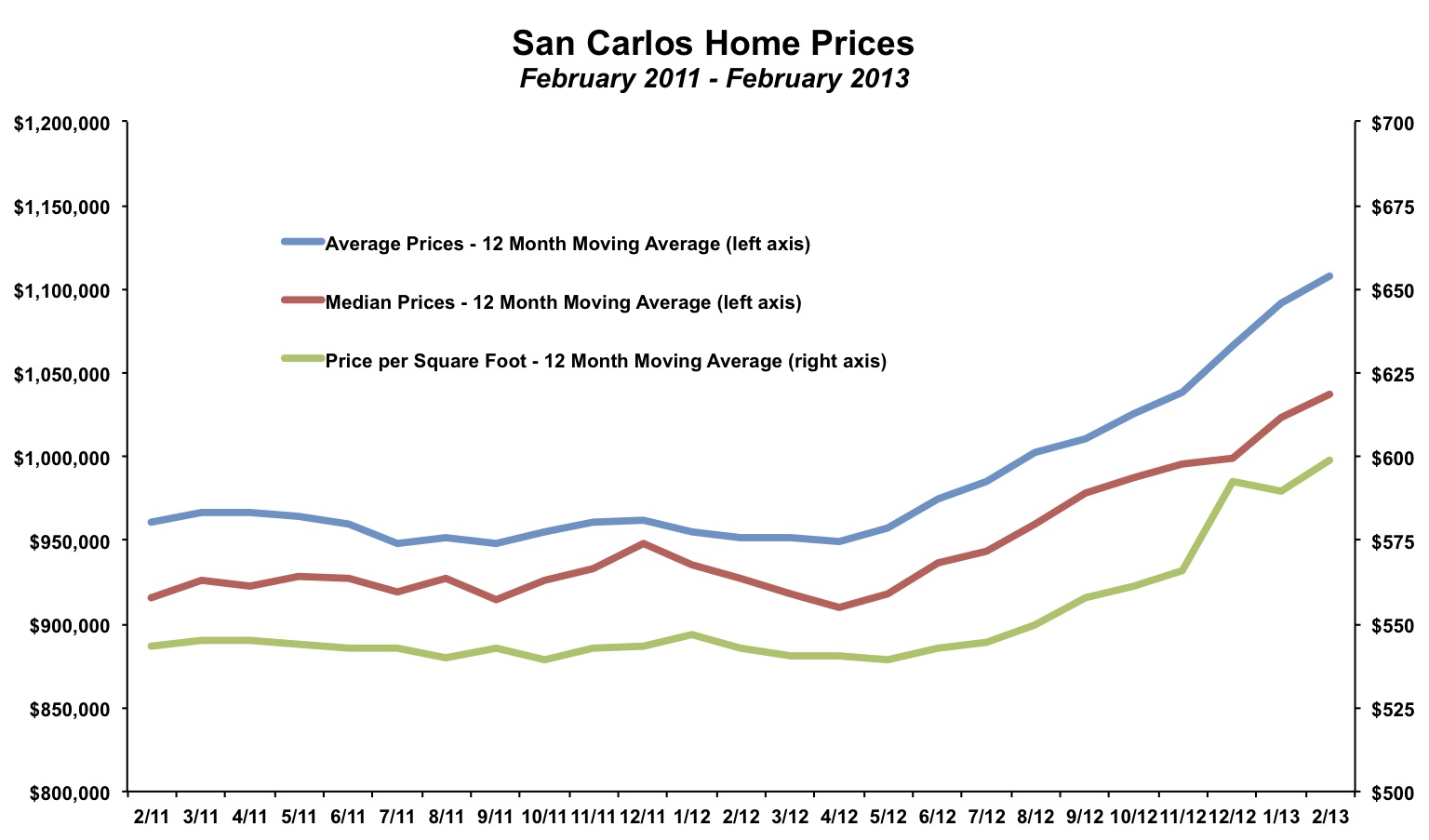 San Carlos Home Prices February 2013
