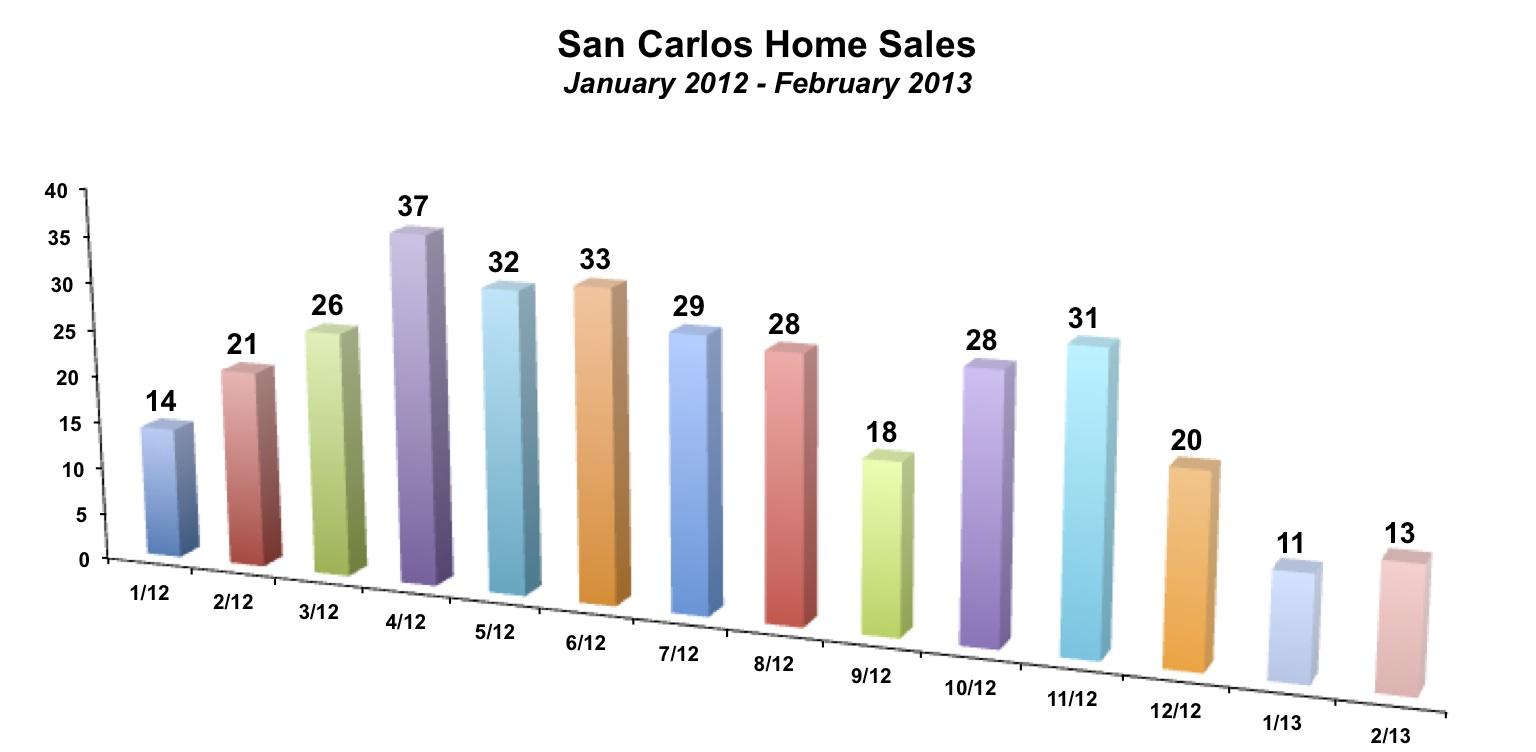 San Carlos Home Sales February 2013