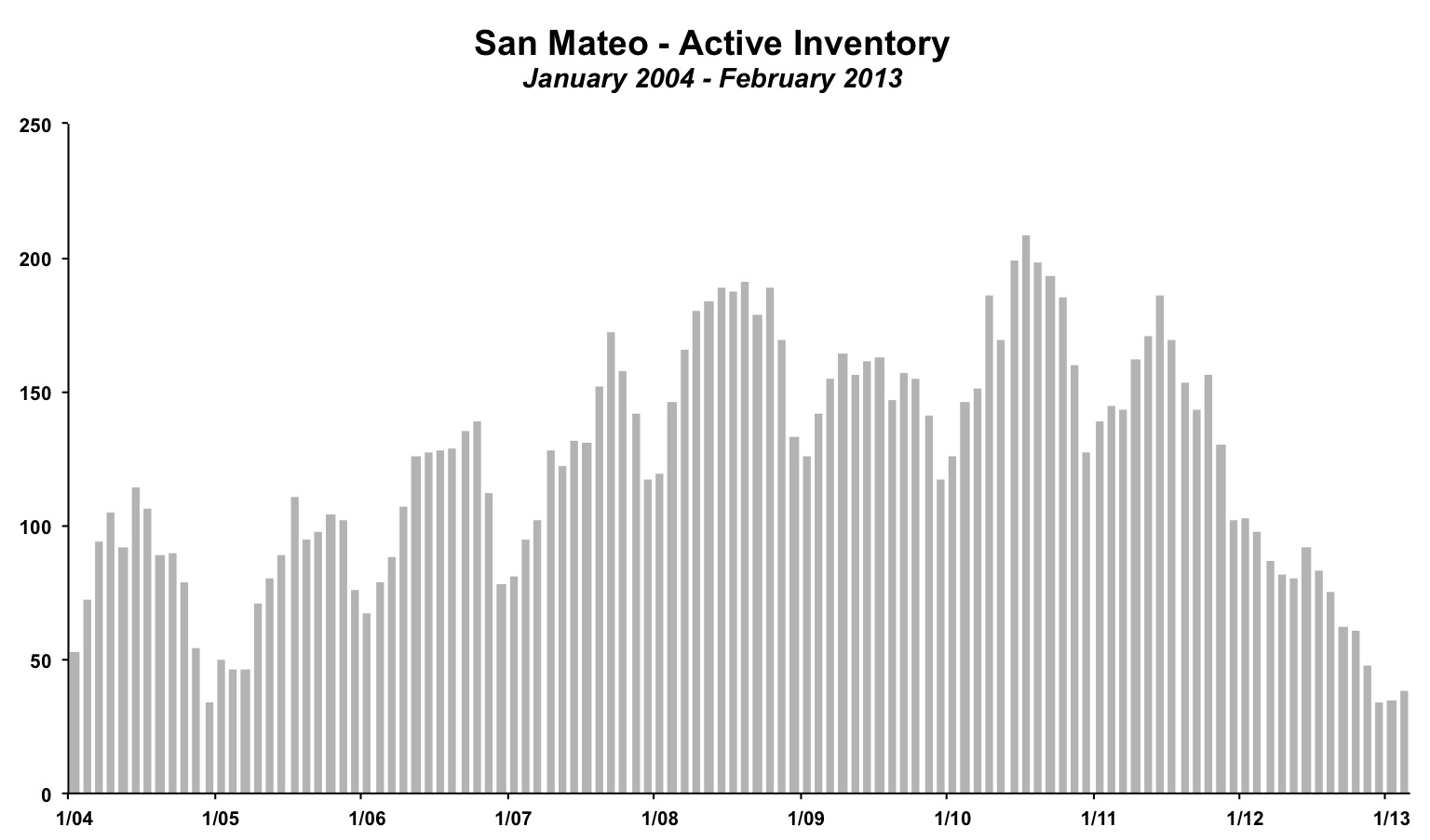 San Mateo Active Inventory February 2013