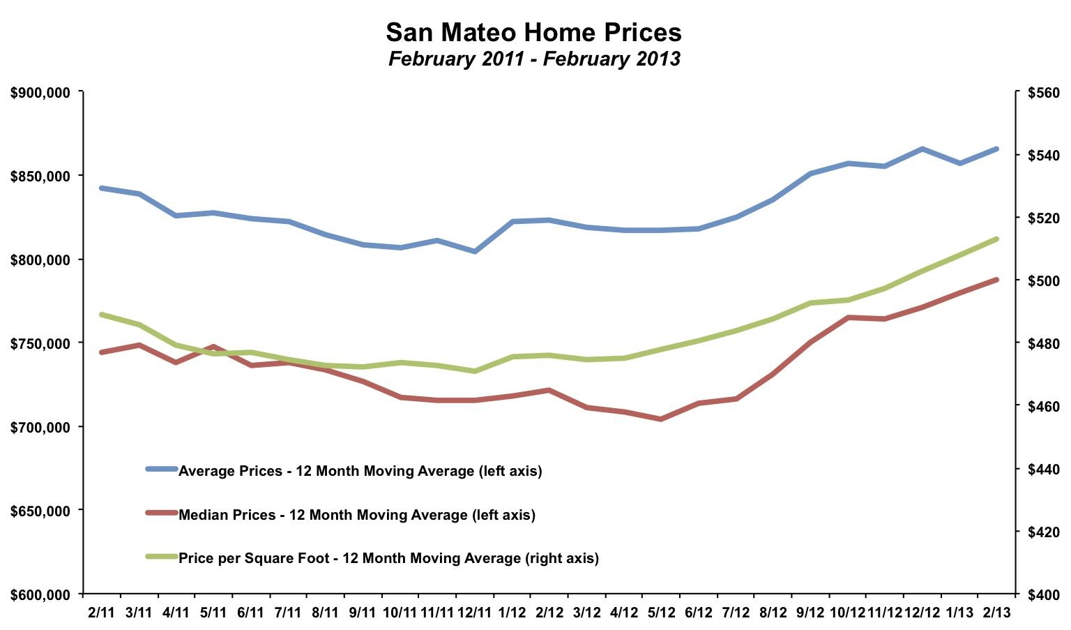 San Mateo Home Price February 2013