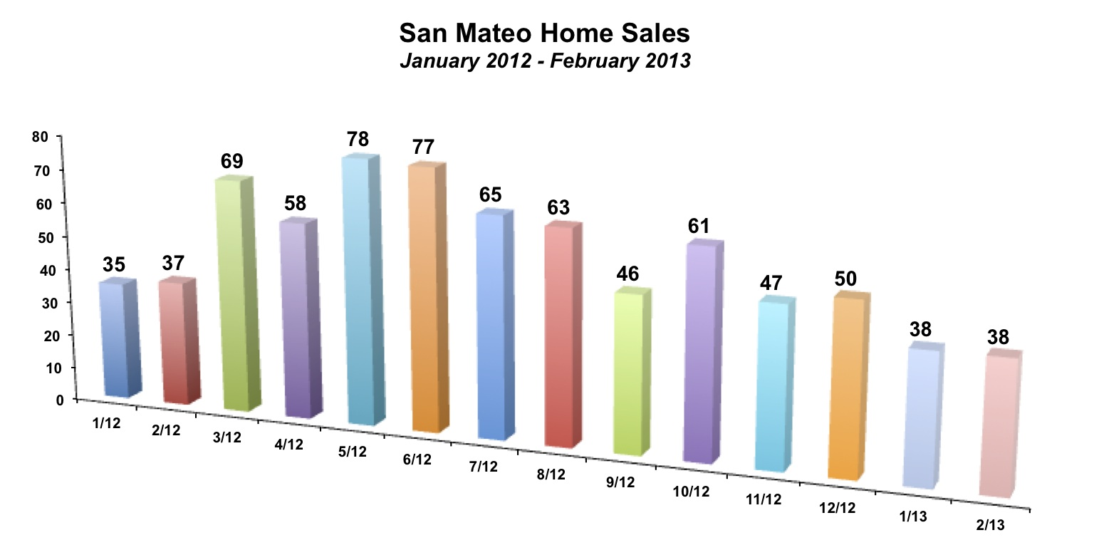 San Mateo Home Sales February 2013