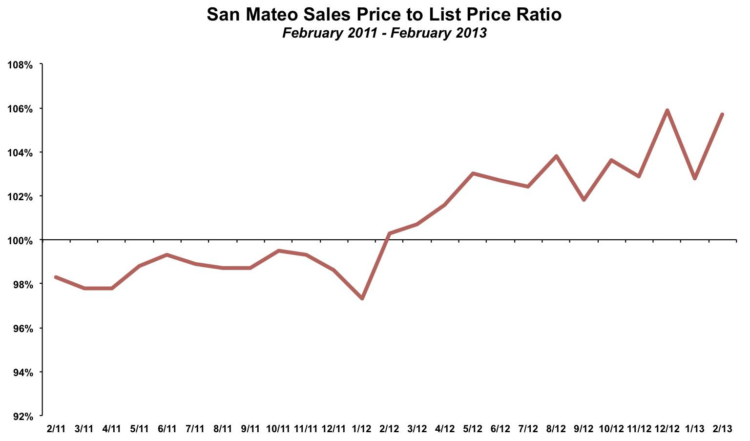 San Mateo Sales Price List Price February 2013