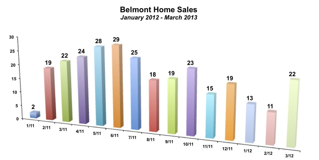Belmont Home Sales March 2013