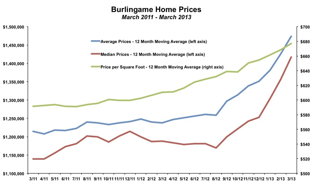 Burlingame Home Prices March 2013