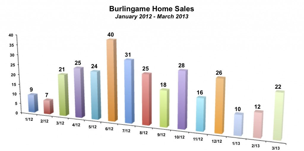 Burlingame Home Sales March 2013
