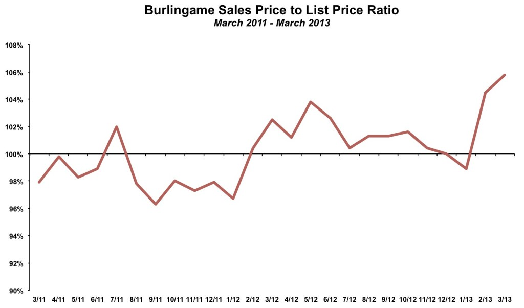 Burlingame Sales to List Price March 2013