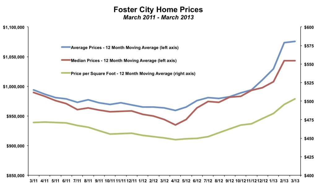 Foster City Home Prices March 2013