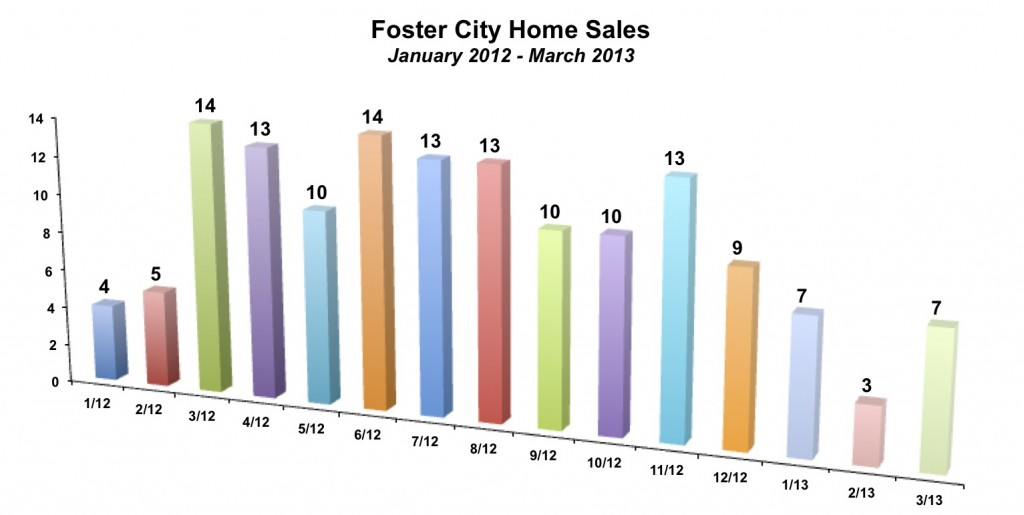 Foster City Home Sales March 2013