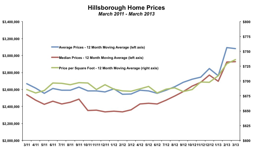 Hillsborough Home Prices March 2013