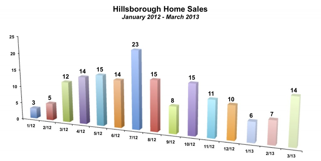 Hillsborough Home Sales March 2013