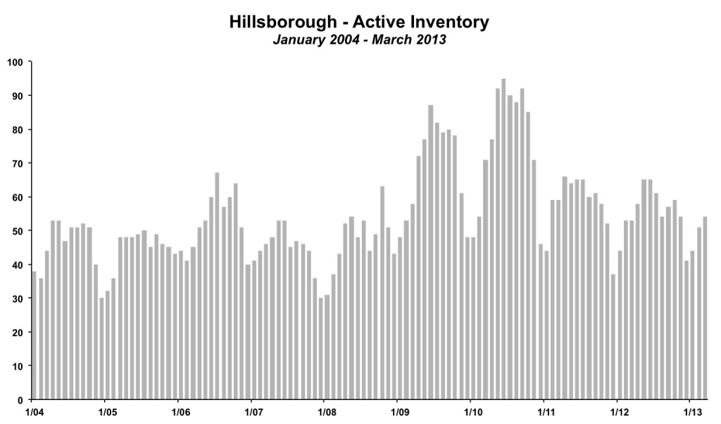 Hillsborough Inventory March 2013