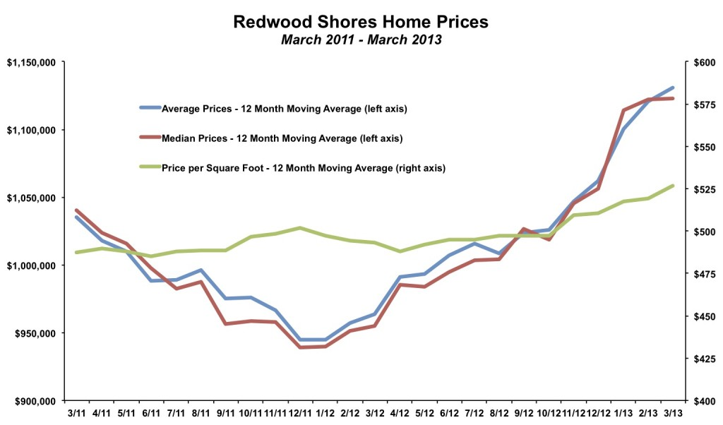 Redwood Shores Home Prices March 2013