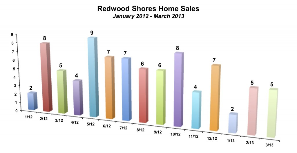 Redwood Shores Home Sales March 2013