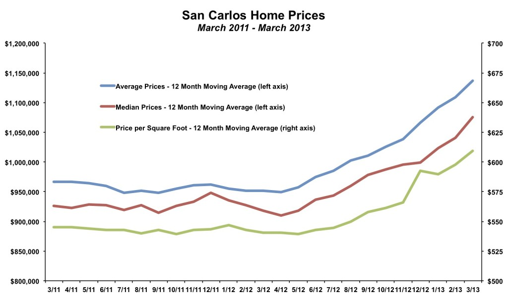 San Carlos Home Prices March 2013