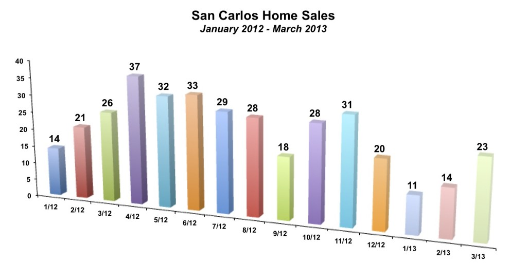 San Carlos Home Sales March 2013