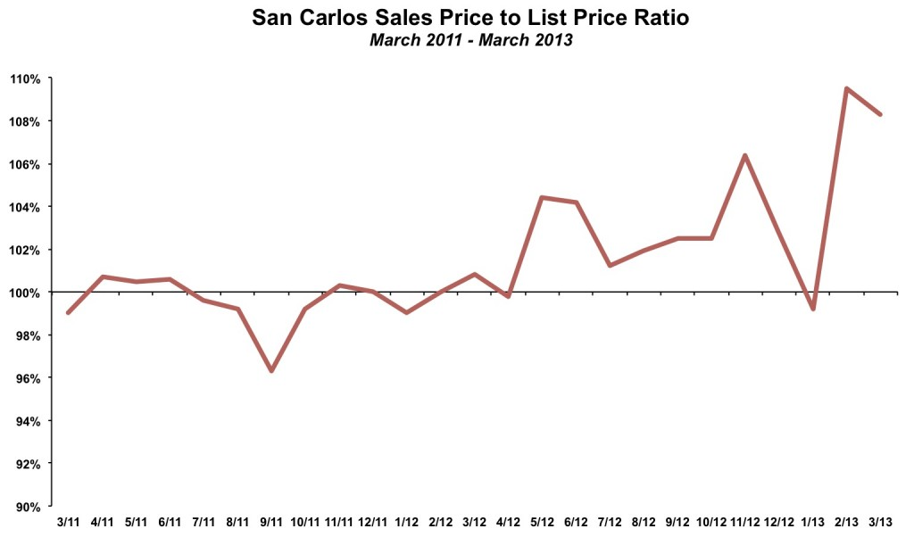 San Carlos Sales Price List Price March 2013