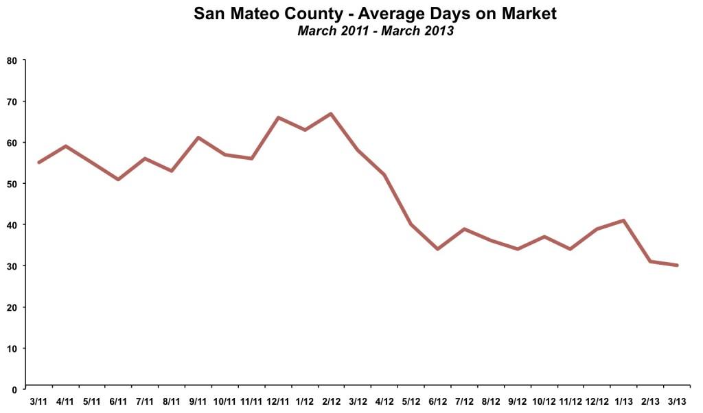 San Mateo County Average Days on Market