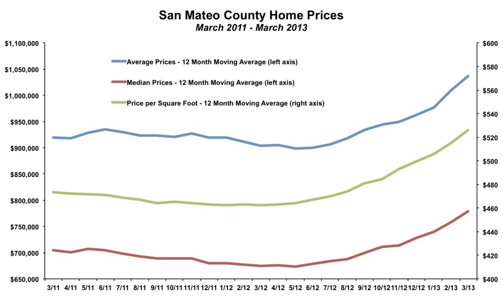 San Mateo County Home Prices March 2013