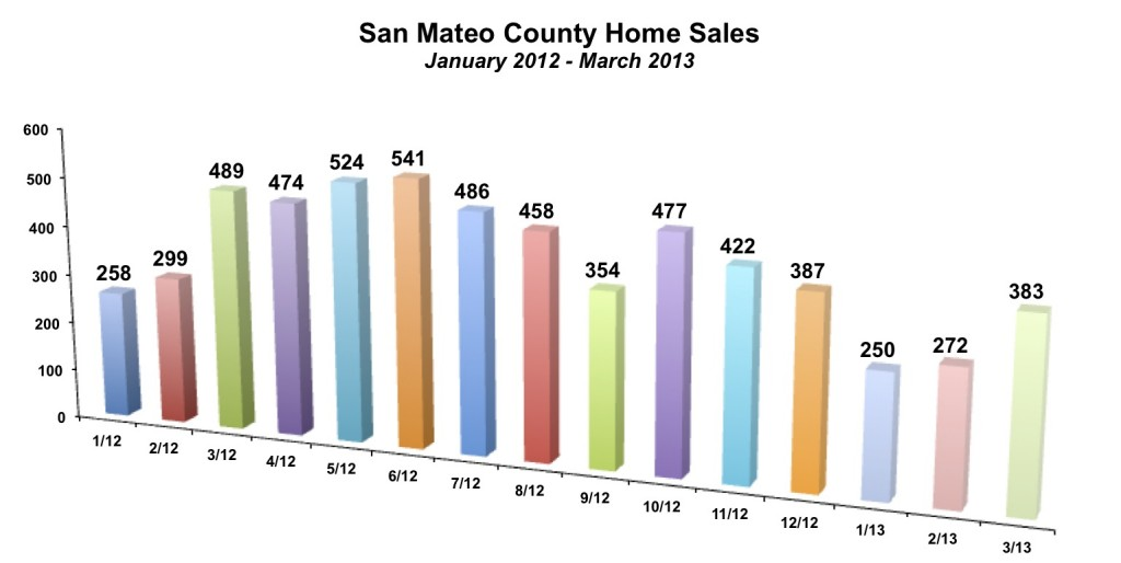 San Mateo County Home Sales March 2013