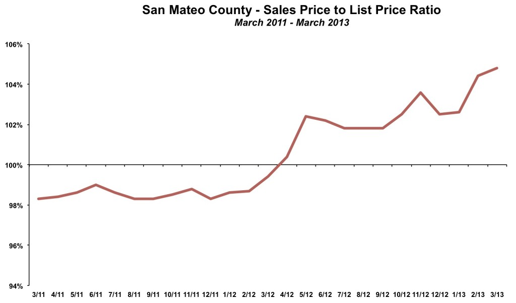 San Mateo County Sales Price List Price March 2013