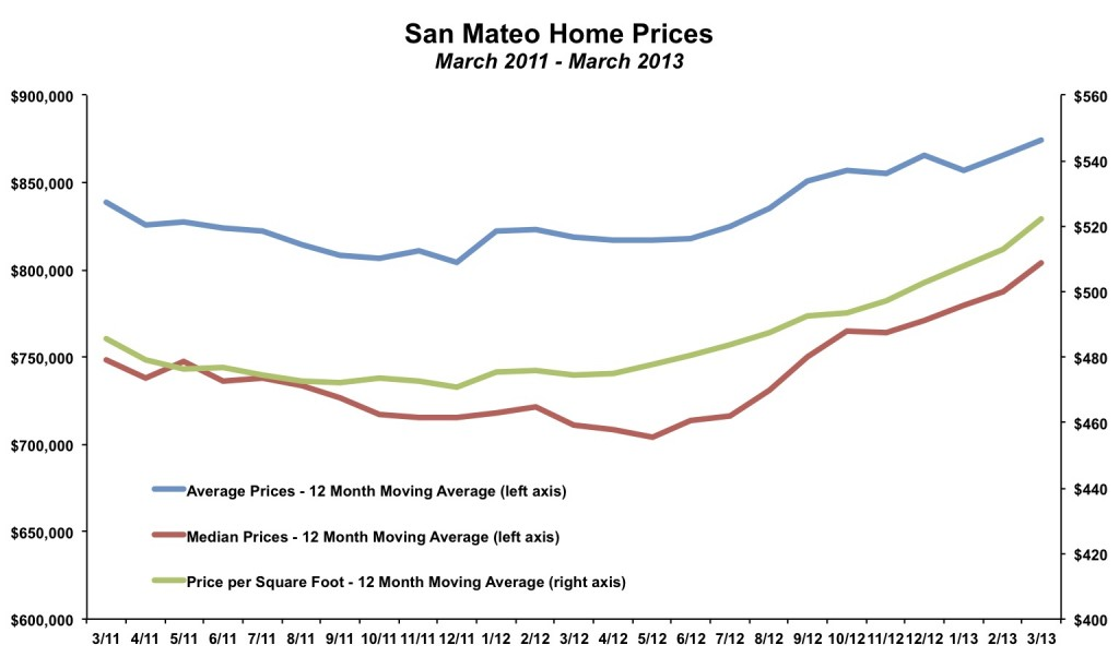 San Mateo Home Prices March 2013