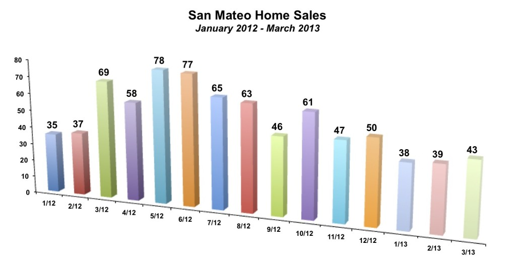 San Mateo Home Sales March 2013