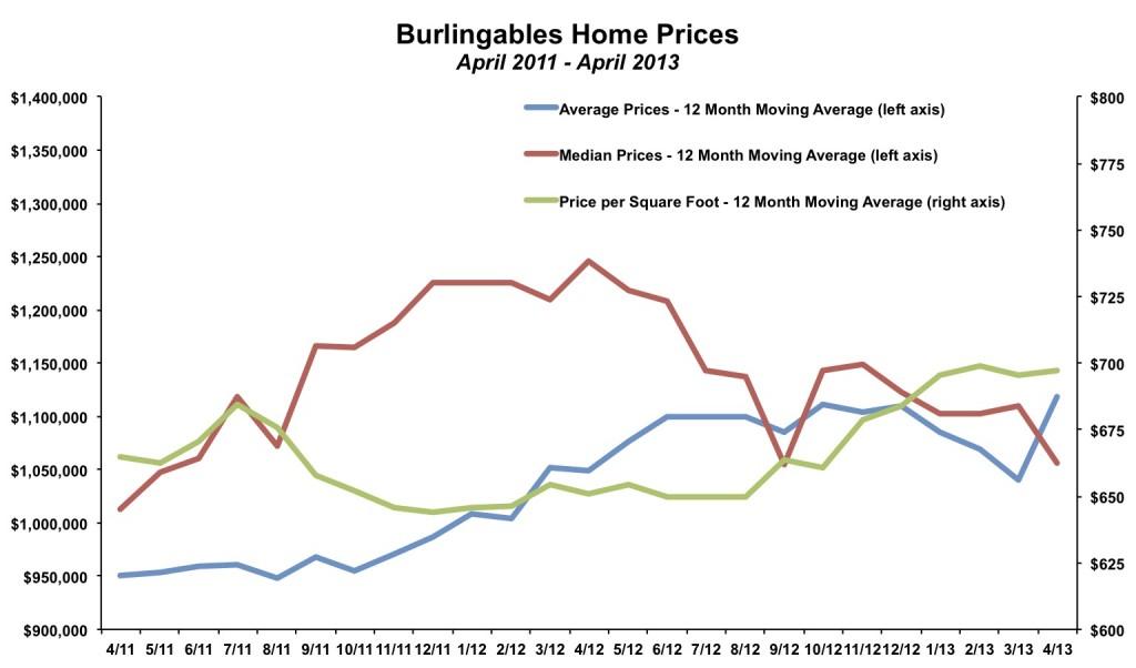 Burlingables Home Prices April 2013