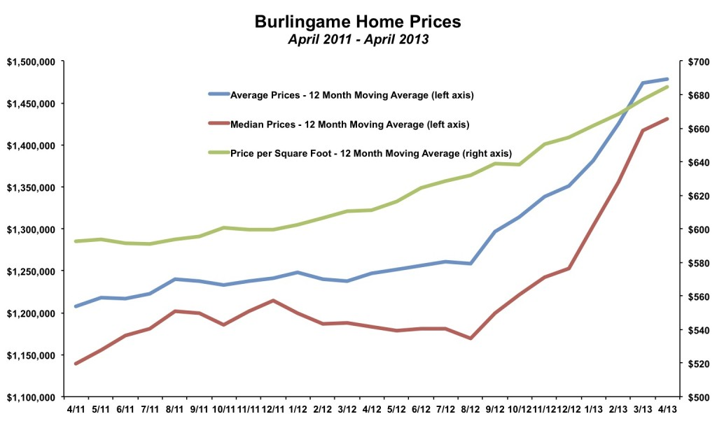Burlingame Home Prices April 2013