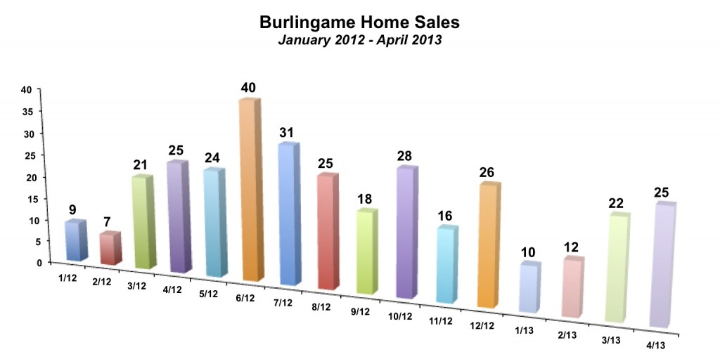 Burlingame Home Sales April 2013